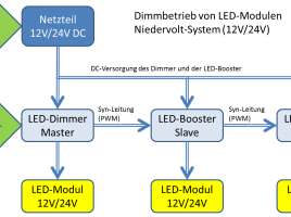 Dimmen Niedervolt LED Betriebsgeraet
