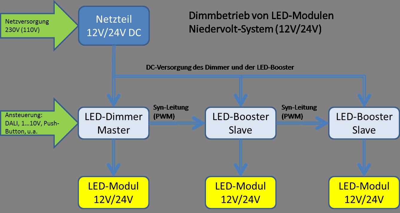 LED-Booster mit LED-Konverter im Dimmbetrieb mit Niedervolt