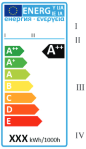 LED Energieverbrauch Energielabel EU Verodnung Vorlage