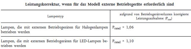 LED Energieverbrauch Korrekturfaktor für LED Treiber und Trafo