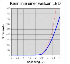 Led_Kennlinie_Konstantstromquelle